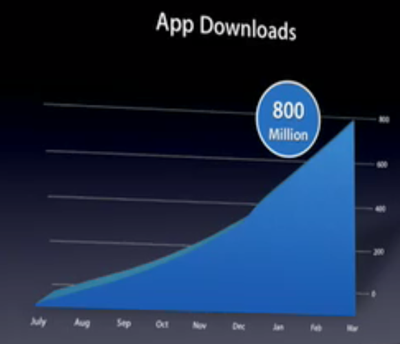 Iphone App Dowload Growth Graph Presented by Apple on March 17, 2009