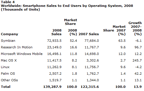 Gartner Worldwide Smartphone Sales to end User by Operating System for 2008
