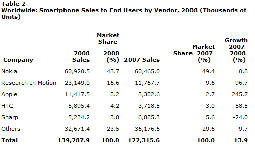 Gartner Worldwide Smartphone Device Sales for 2008
