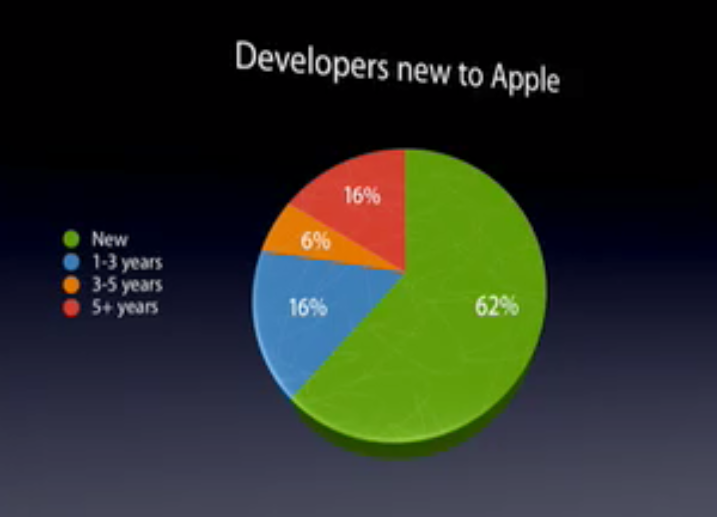 Iphone App Developer Experience Graph Chart presented by Apple on March 17, 2009