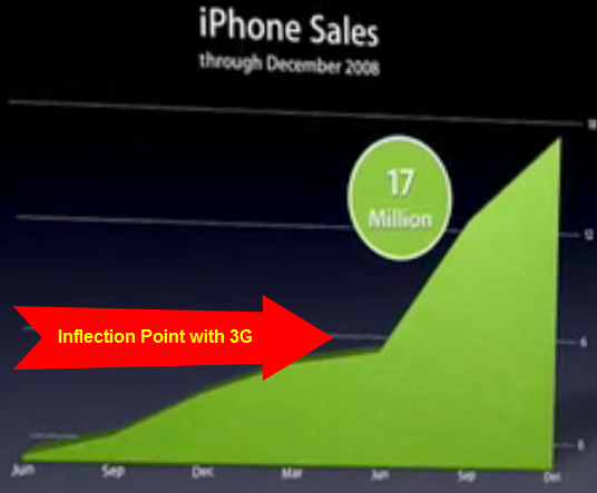 The iphone sales growth chart presented by apple